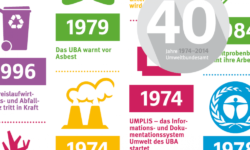 publikationen-umweltbundesamt